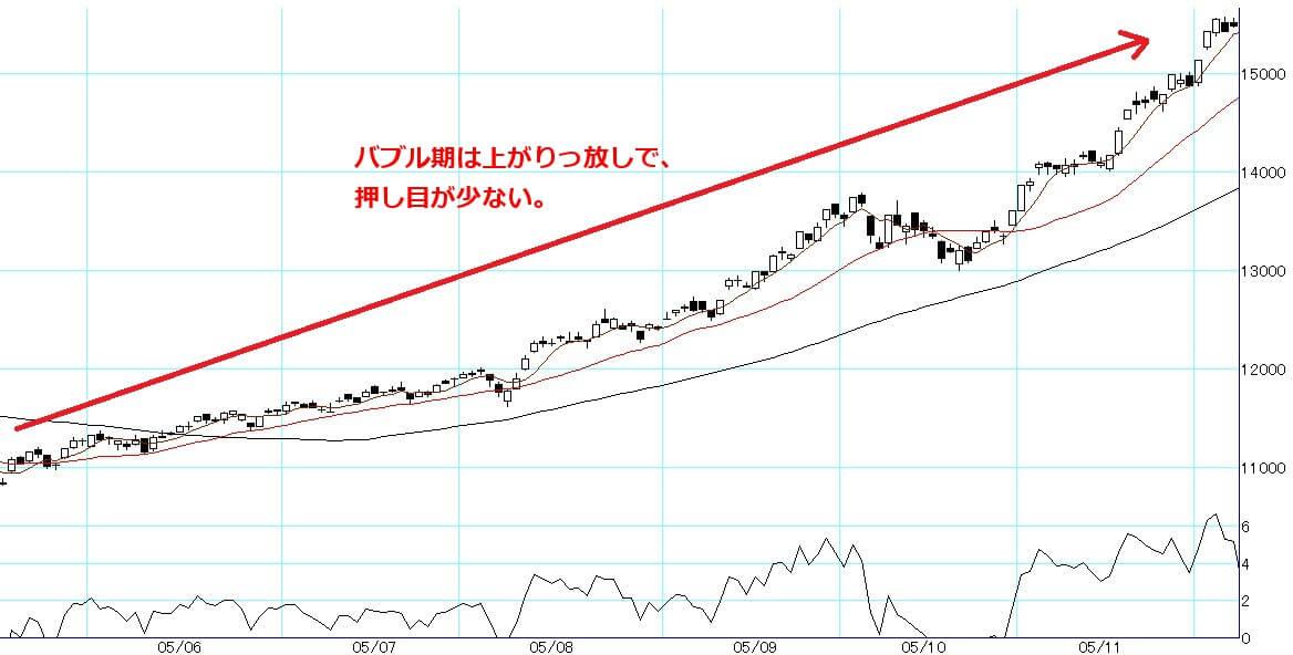 Nikkei 225 2005-1