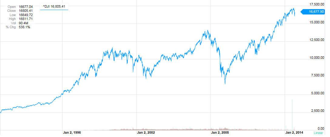 NY Dow