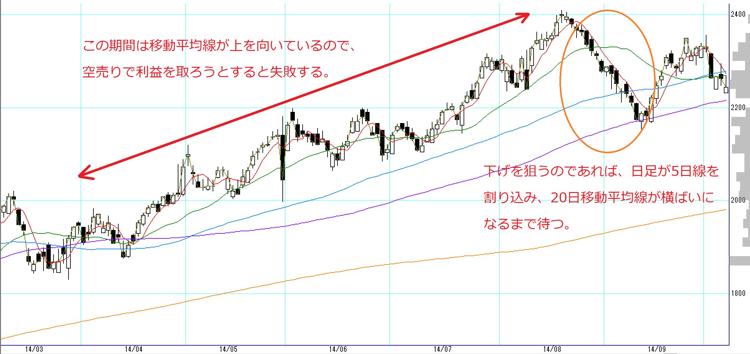 キッコーマン日足チャート