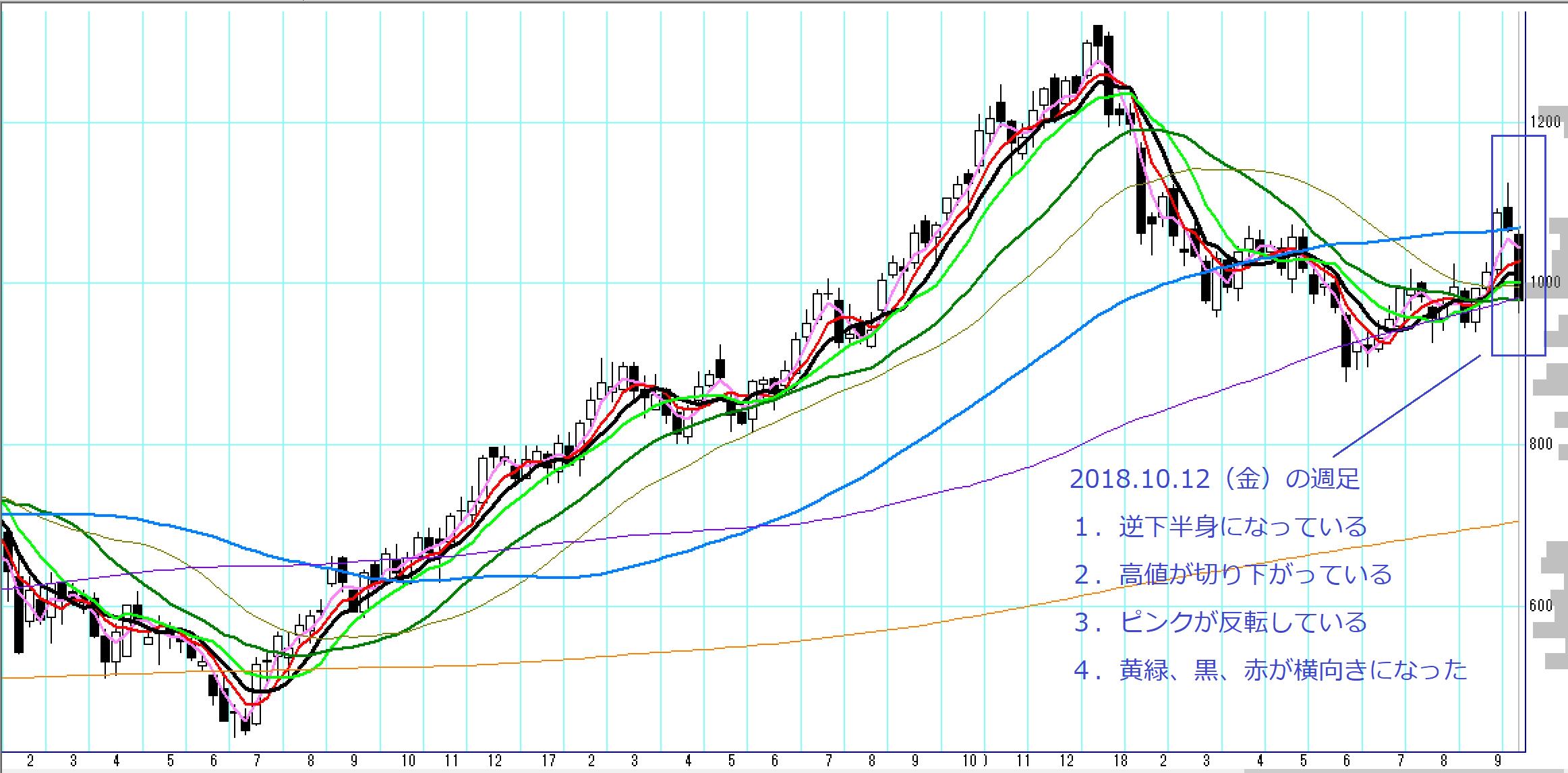暴落 三菱ケミカル 株価 三菱ケミカルの株価は安すぎると思う