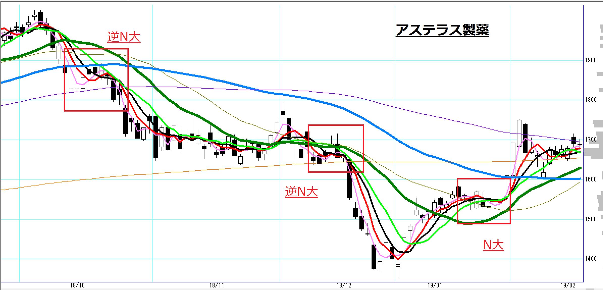 株価 アステラス