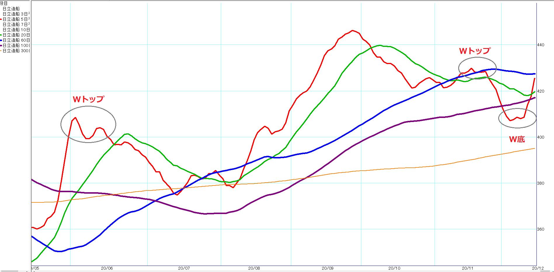 日立造船日足チャート移動平均線